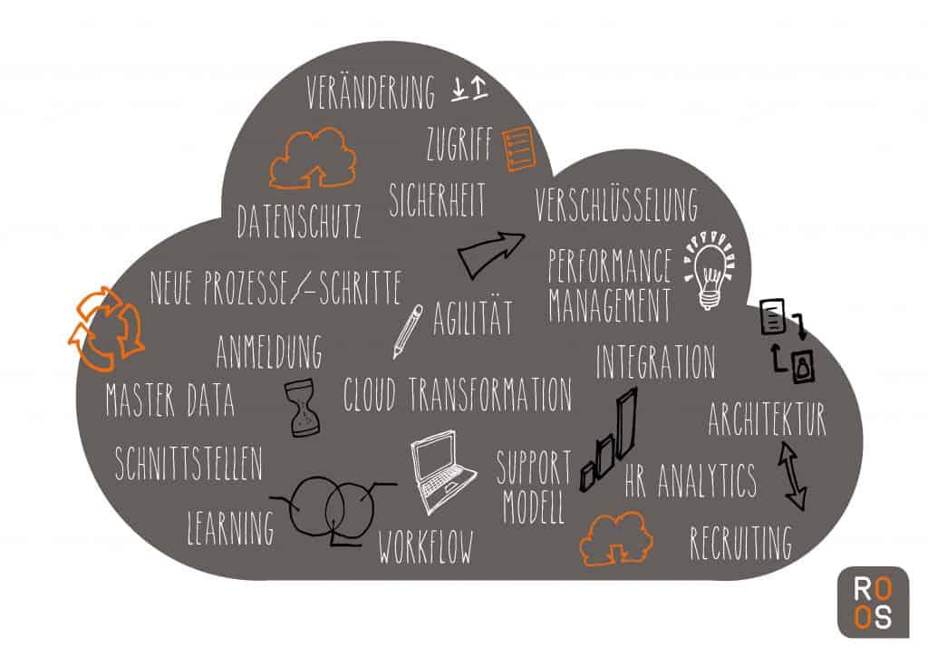 SAP SuccessFactors Keywords in einer Wortwolke