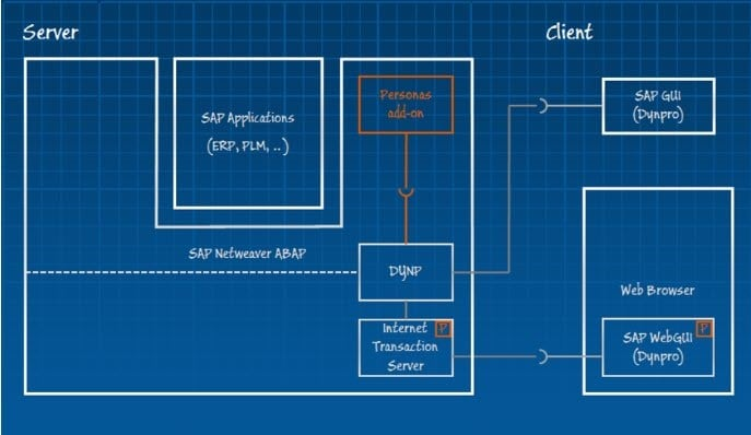Architektur SAP Screen Personas